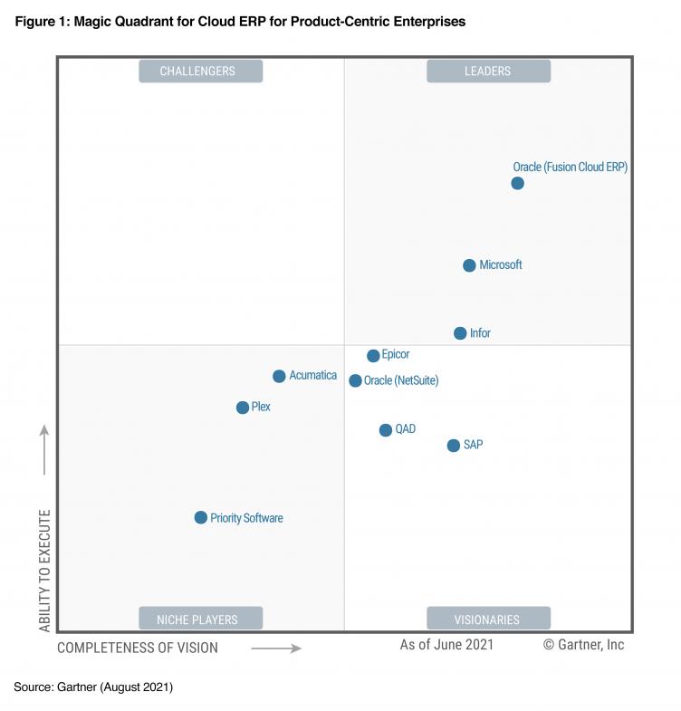 Infor a Leader in 2021 Gartner Magic Quadrant for Cloud ERP for  Product-Centric Enterprises