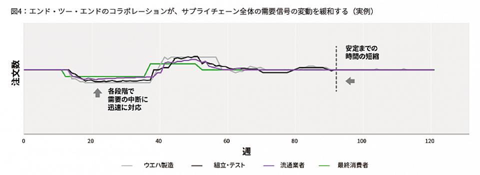 エンド・ツー・エンドのコラボレーションが、サプライチェーン全体の需要信号の変動を緩和する(実例)