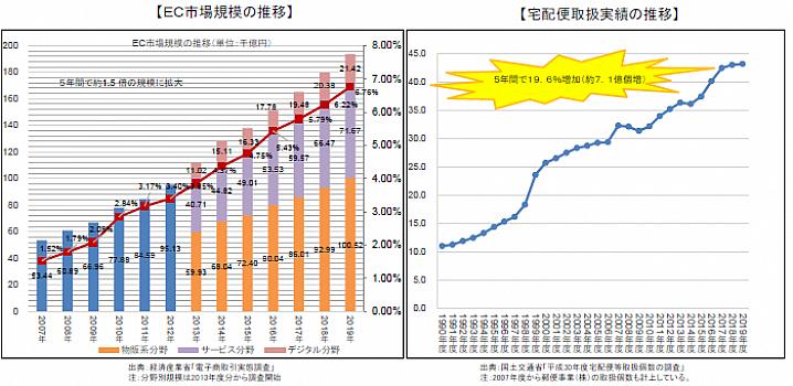 EC市場の成長と宅配便の増加