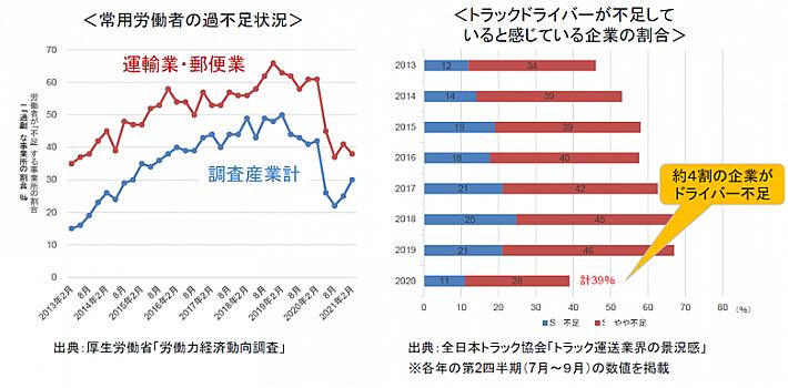 労働力経済動向調査および全日本トラック協会「トラック運送業界の景況感」