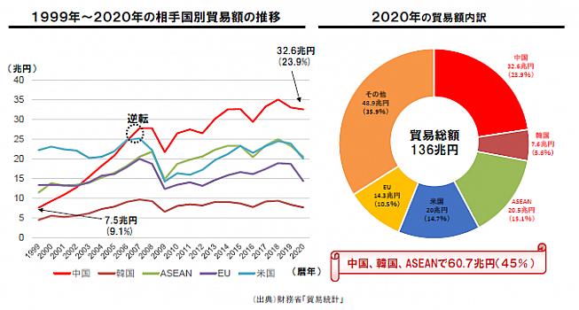 1999年~2020年の相手国別貿易額の推移と2020年の貿易額