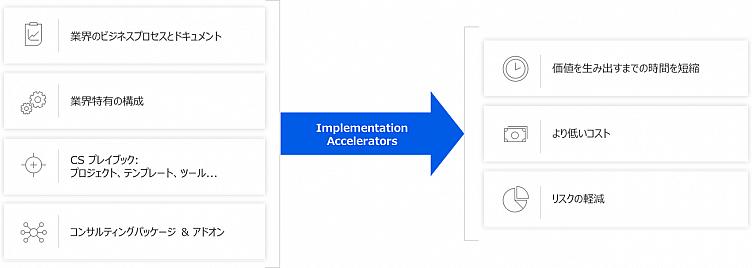 Implementation Accelerators