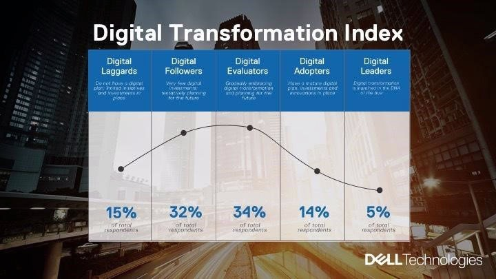 digital-transformation-index