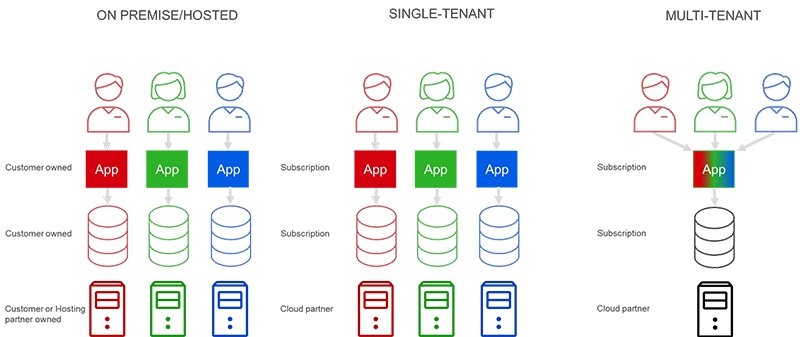 Different Cloud ERP Solutions