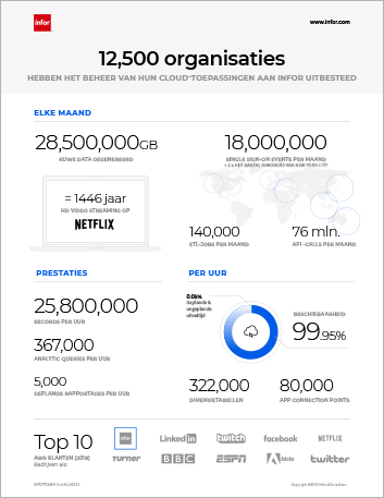 Th Infor AWS statistics 9500 organization trust Infor to run their applications in the Cloud Infographic Dutch 457px
