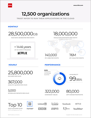 Th Infor AWS statistics Infographic English 457px