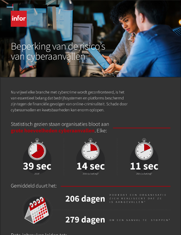 Th Reducing the risks of cybersecurity threats Infographic Dutch 457px