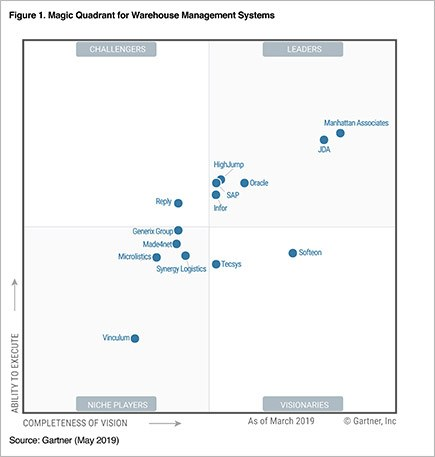 Th distribution erp report analyst 2019 magic quadrant for warehouse management systems png1