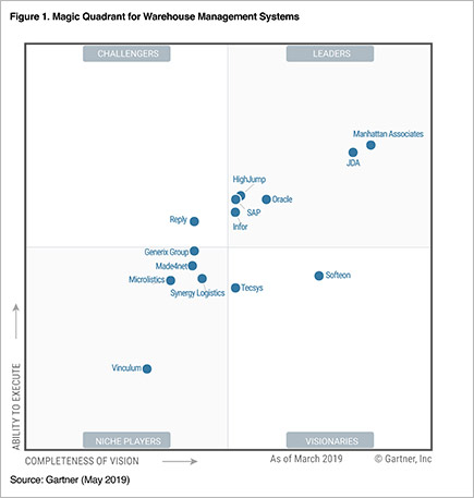 Th distribution erp report analyst 2019 magic quadrant for warehouse management systems